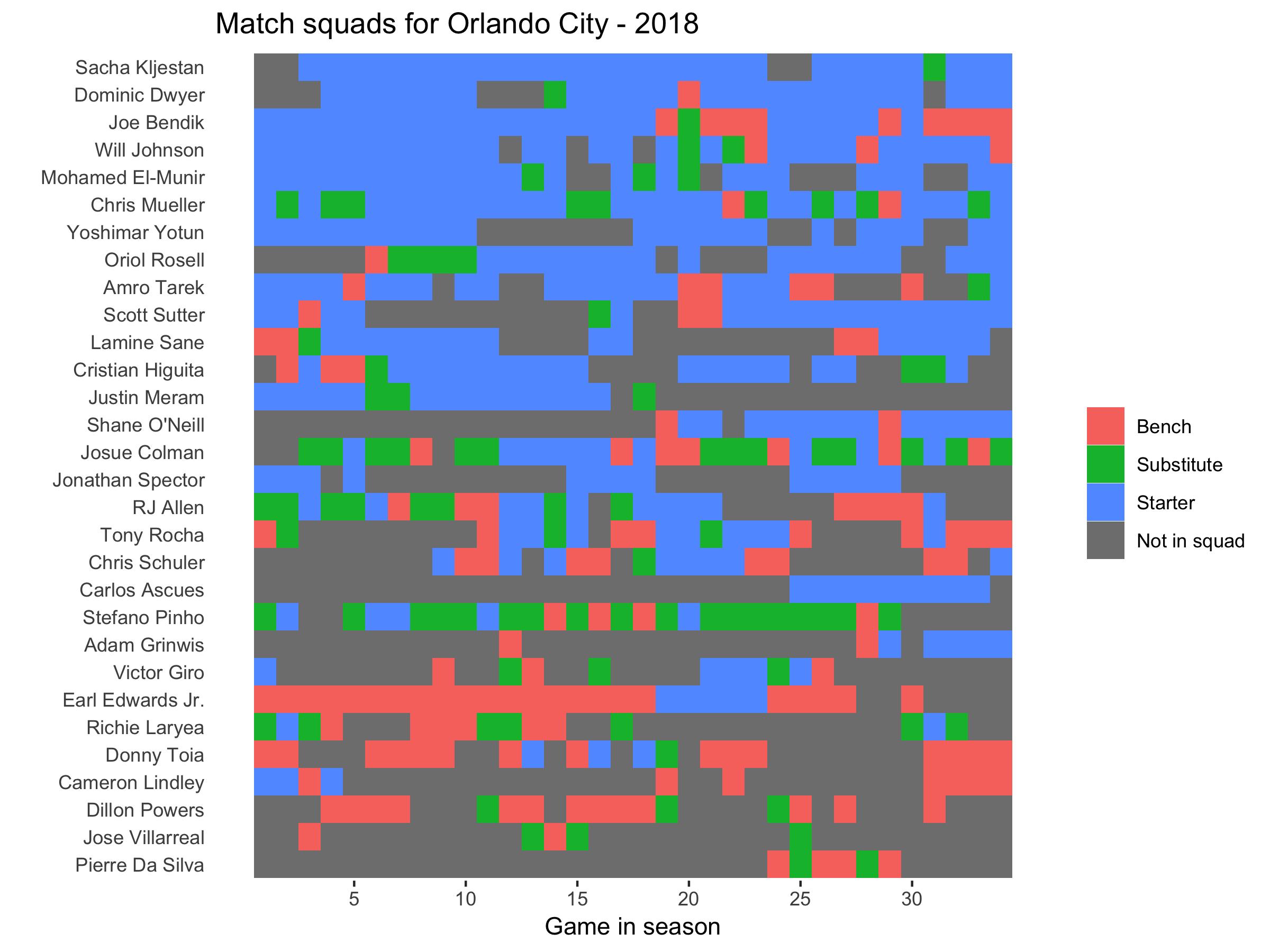Orlando City squad plot 2018.png