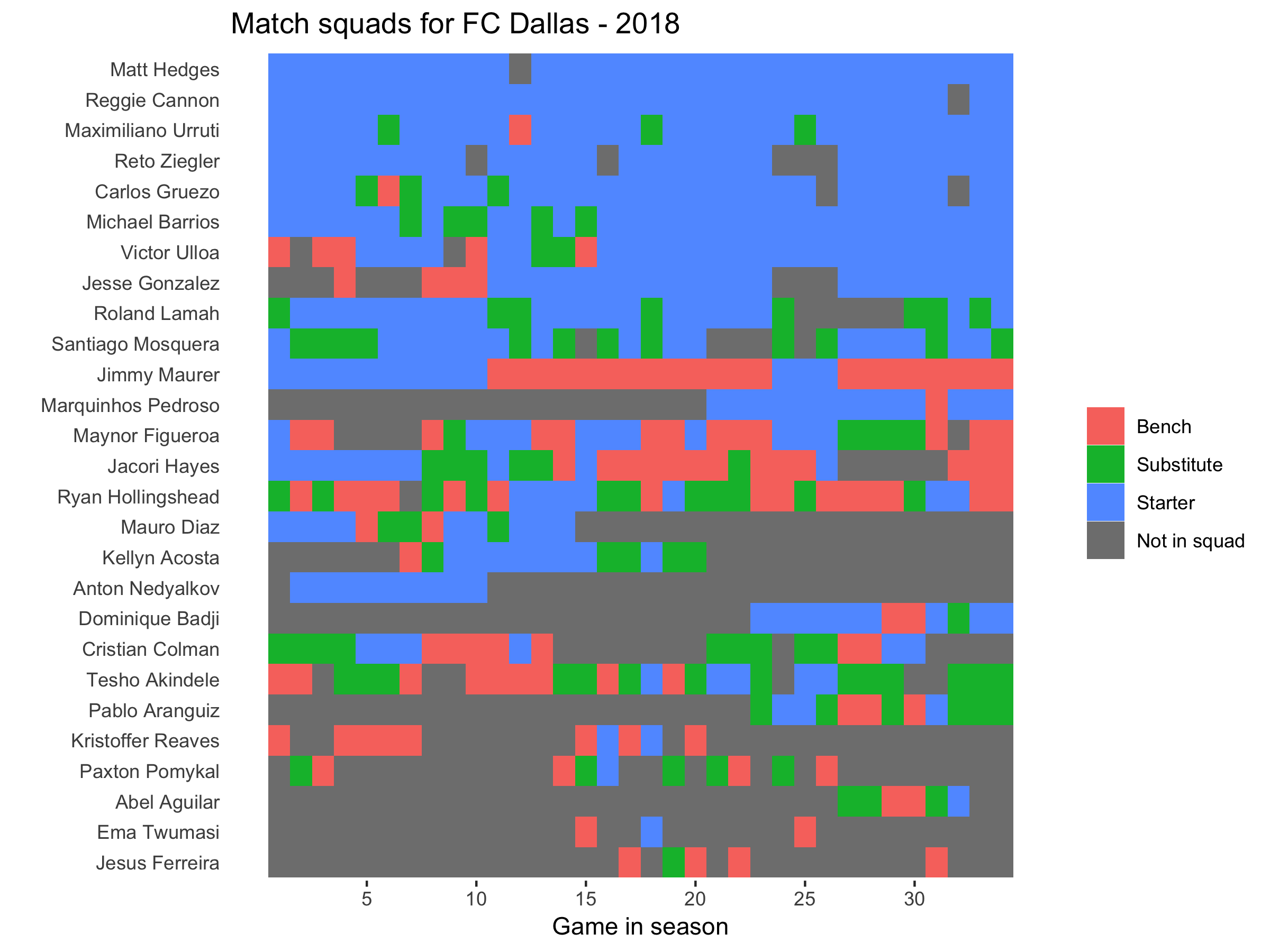 FC Dallas squad plot 2018.png