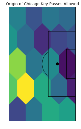 Dark purple means there were no key passes in that zone, yellow means there were more key passes in that zone.