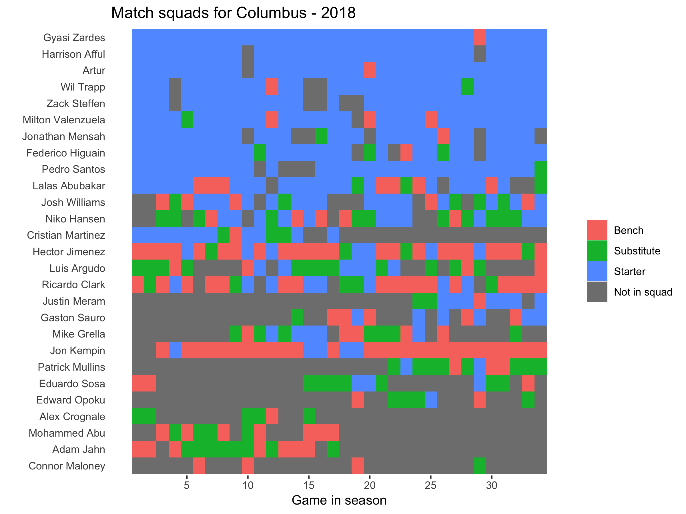 Columbus squad plot 2018.png