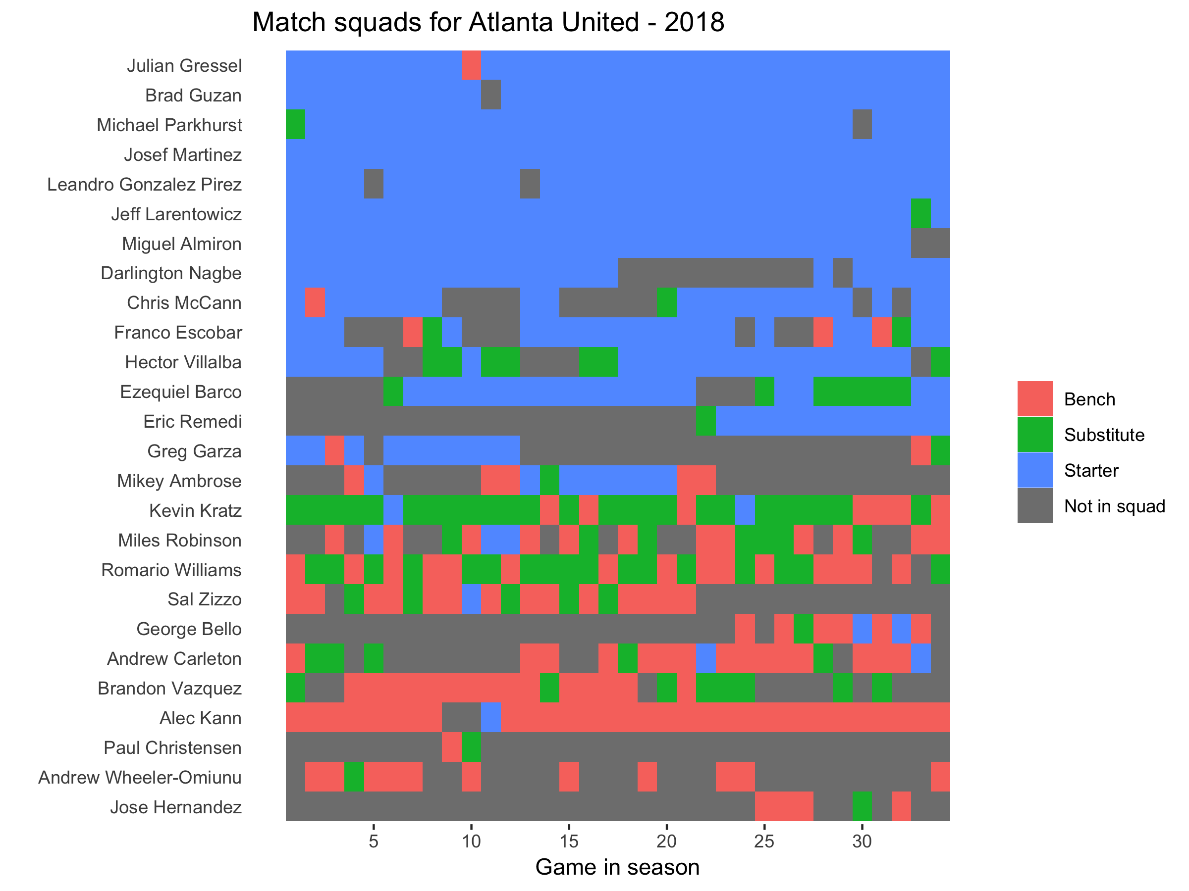 Atlanta United squad plot 2018.png