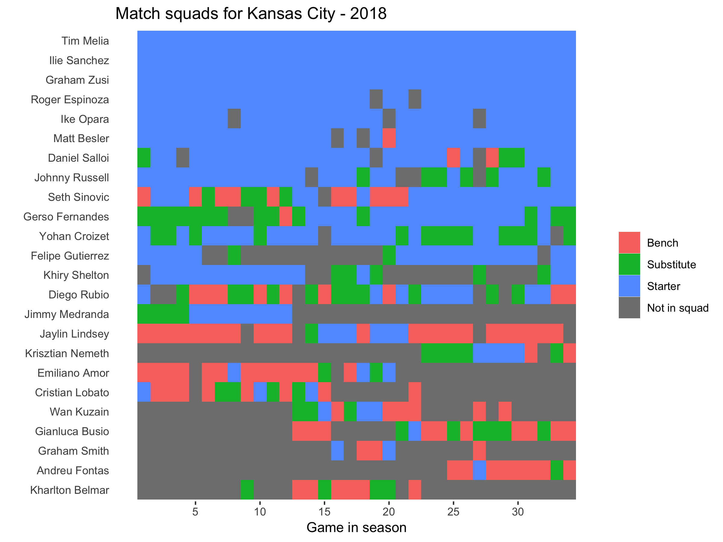 Kansas City squad plot 2018.png