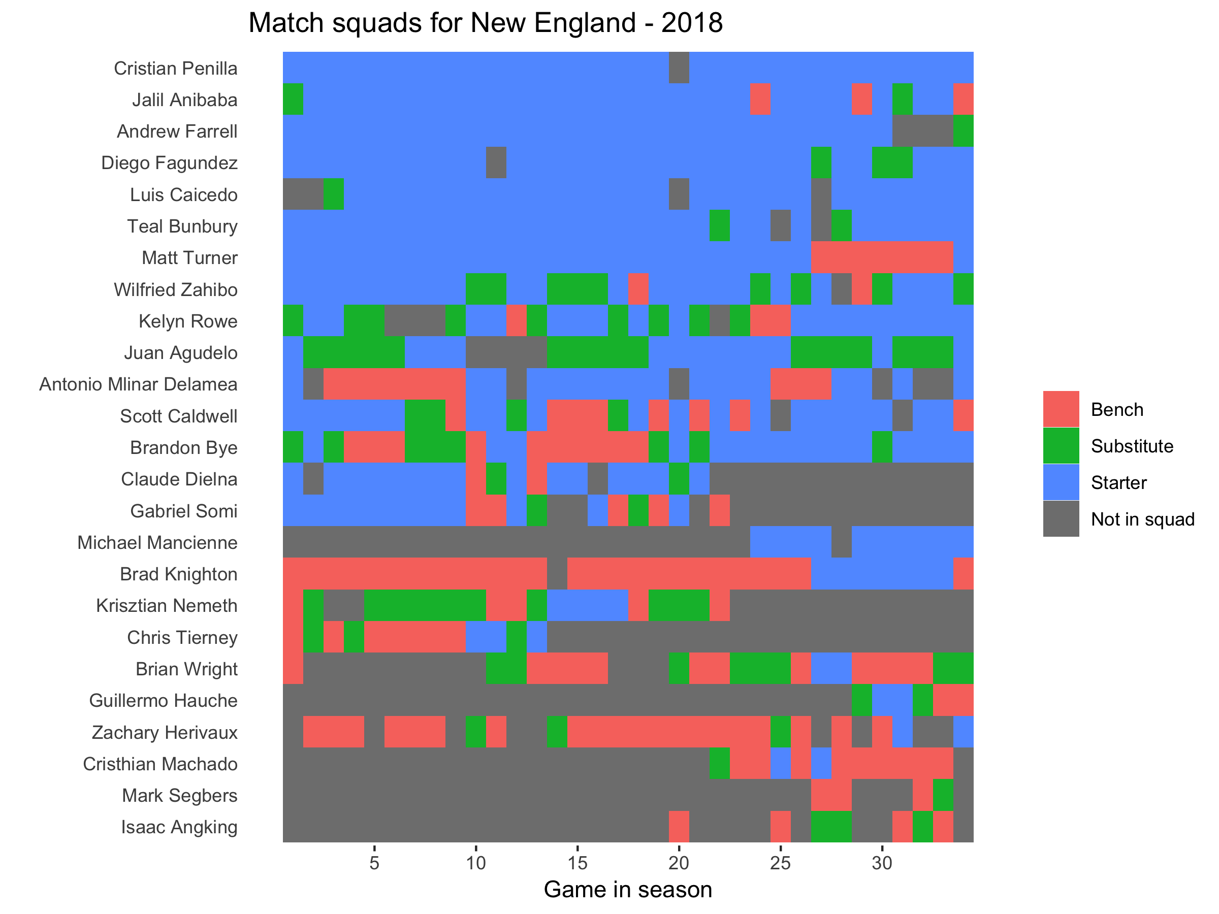 Minnesota United squad plot 2018.png