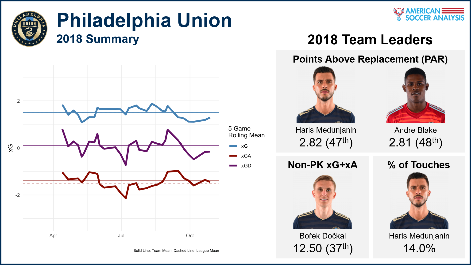 Point-above-replacement  values are  explained here .  Non-penalty expected goals + expected assists  are  explained here , and you can see all players' xG+xA in our  interactive expected goals tables .  Touch percent  is the percentage of total team touches by that player while he is on the field, which can be found in our  interactive expected passing tables.