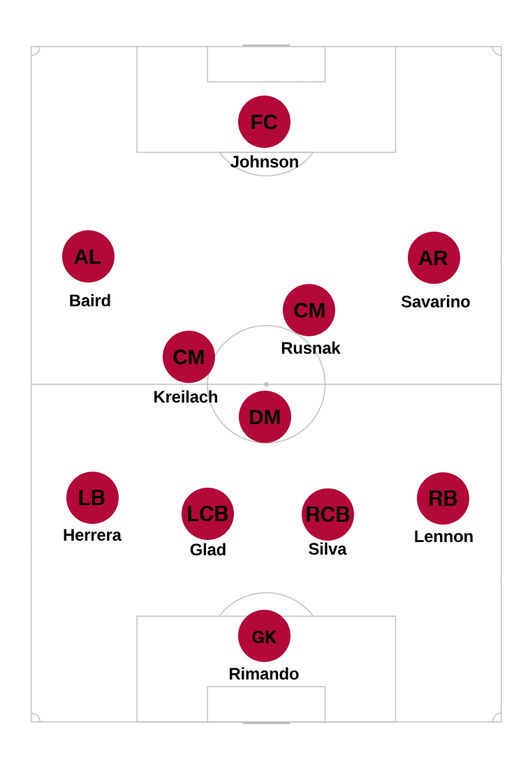 RSL lineup.png
