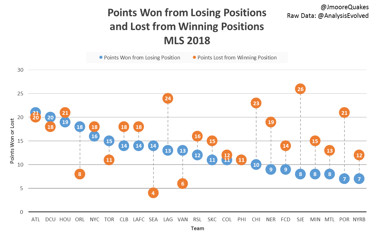 2018MLSPointsLost.png