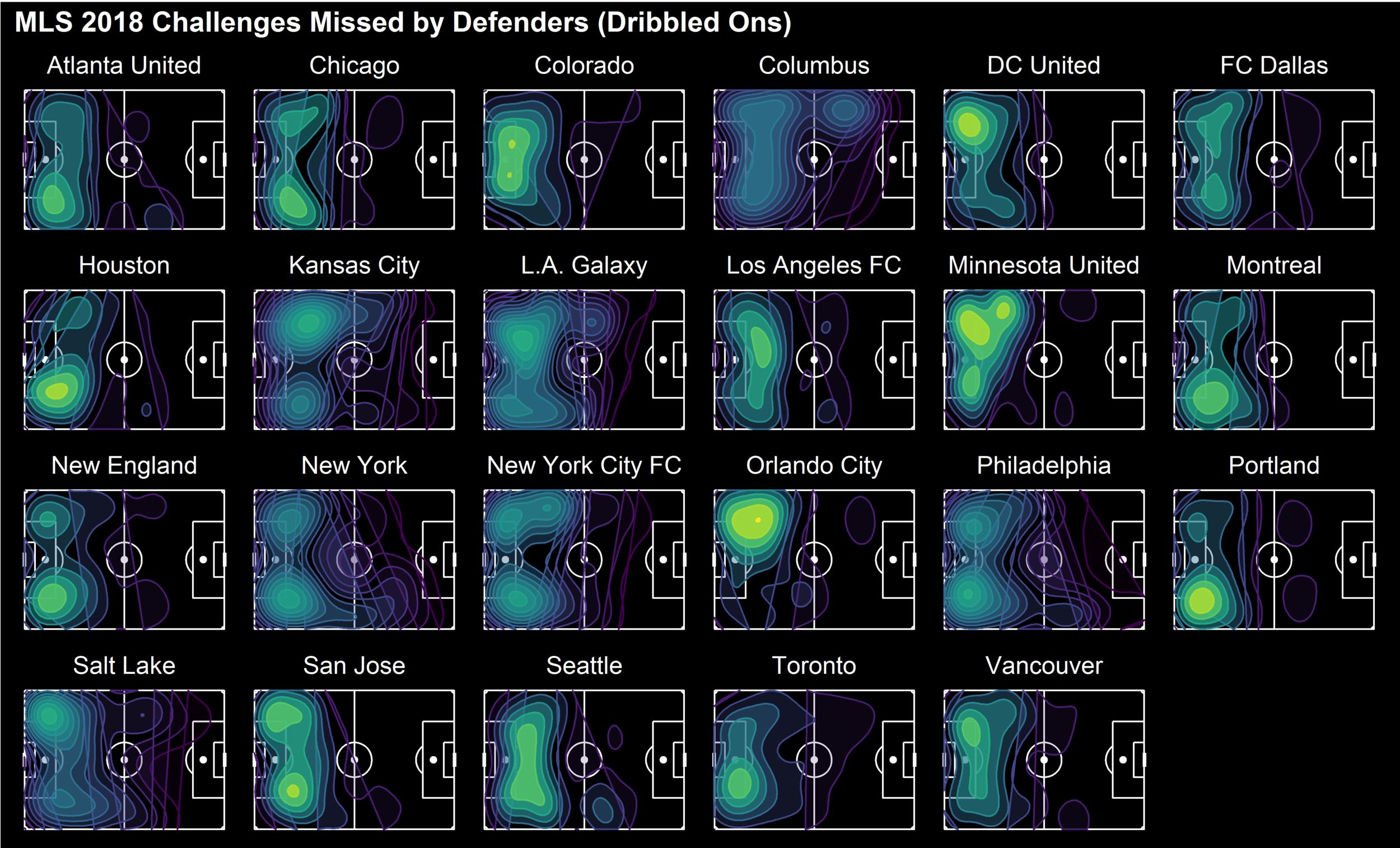 MLS 2018 Challenges Missed by Defenders.png