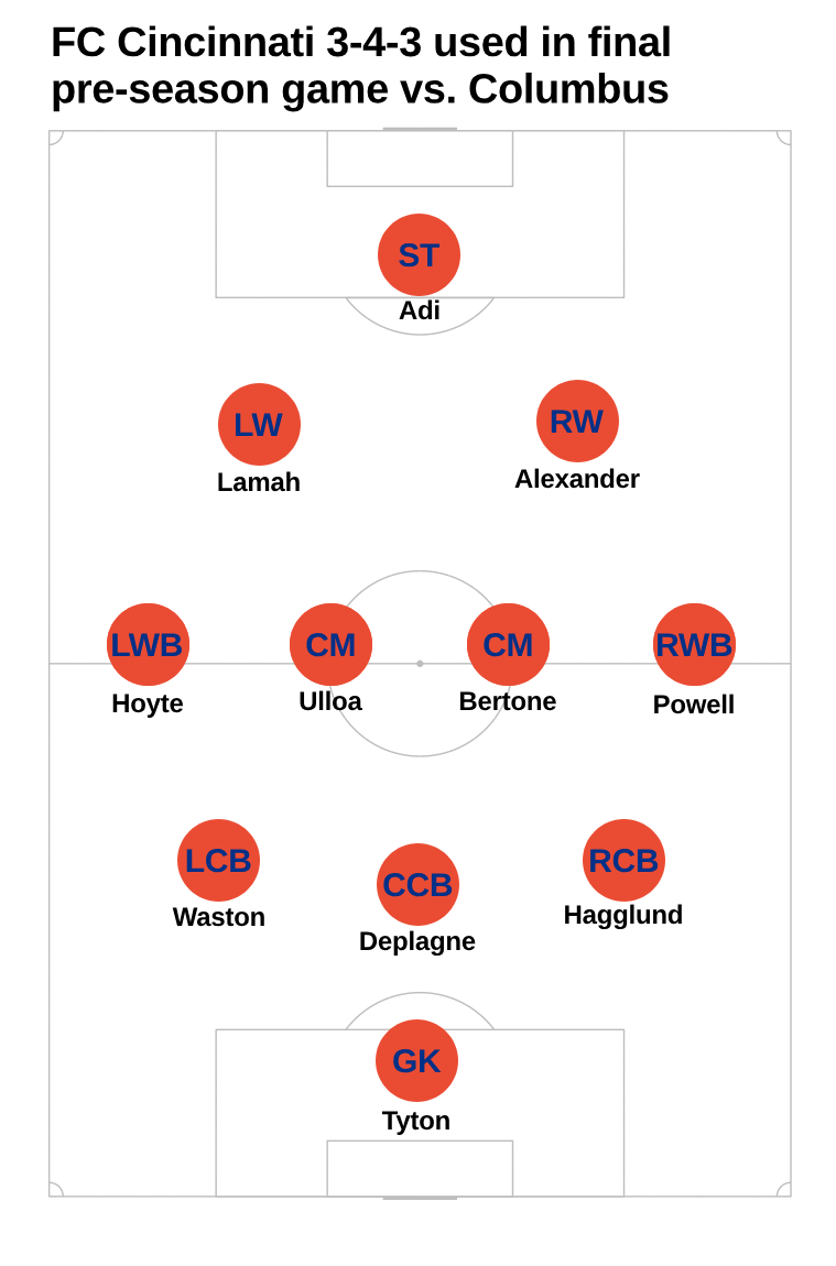 fcc lineup.png