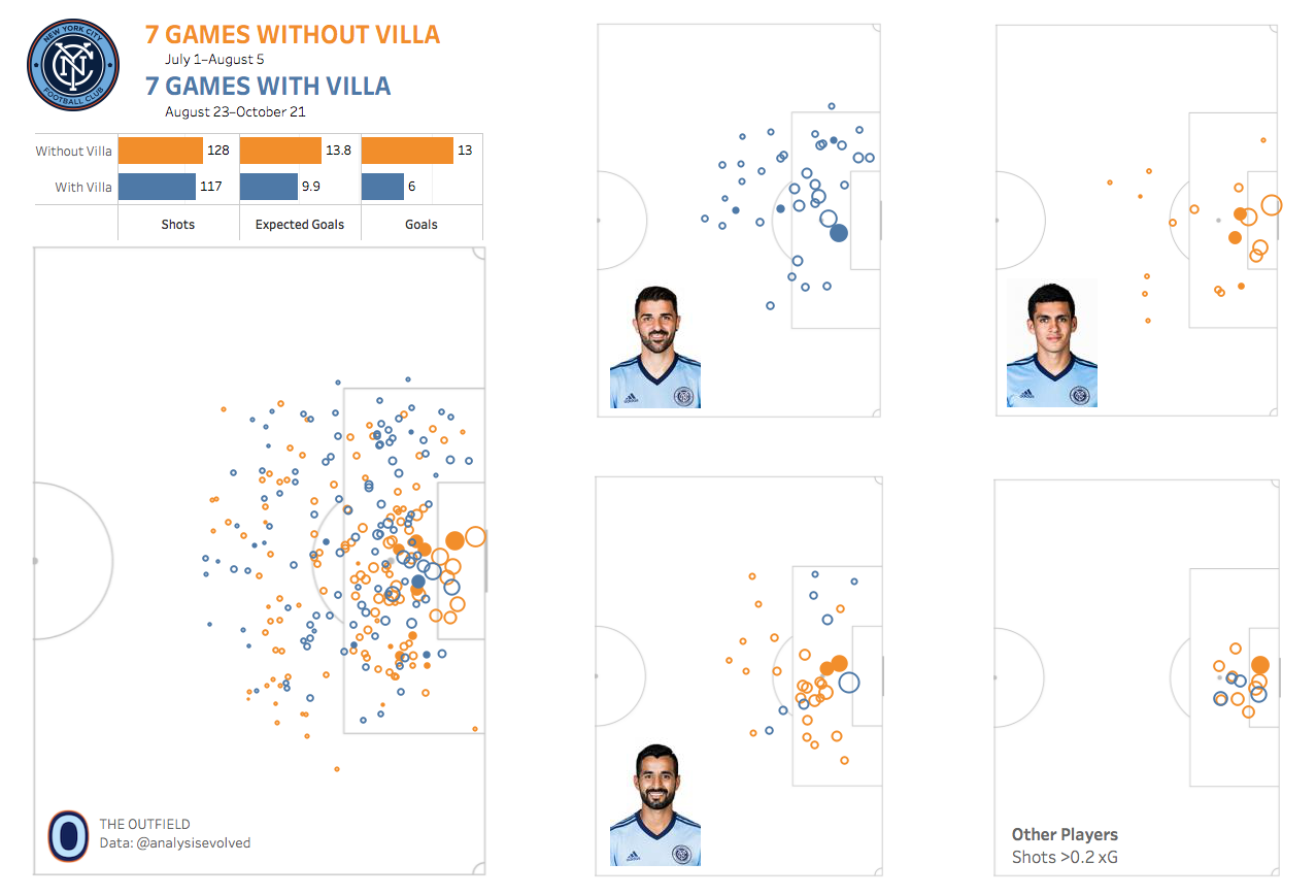 You'll be able to read more about NYCFC's attack with and without Villa (including video analysis!) later this week at  The Outfield  and should definitely follow us on Twitter at  @OutfieldNYCFC . I wish I could tell you that's the last time I'm going to promote my side project in this article but it's just not true.