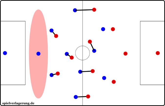 A man-marking system aims to ensure constant access to each opponent.