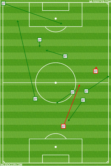 Emil Cuello struggled to create anything in the final third, playing as the Galaxy's 10 in Schelotto's 4-2-3-1 system.