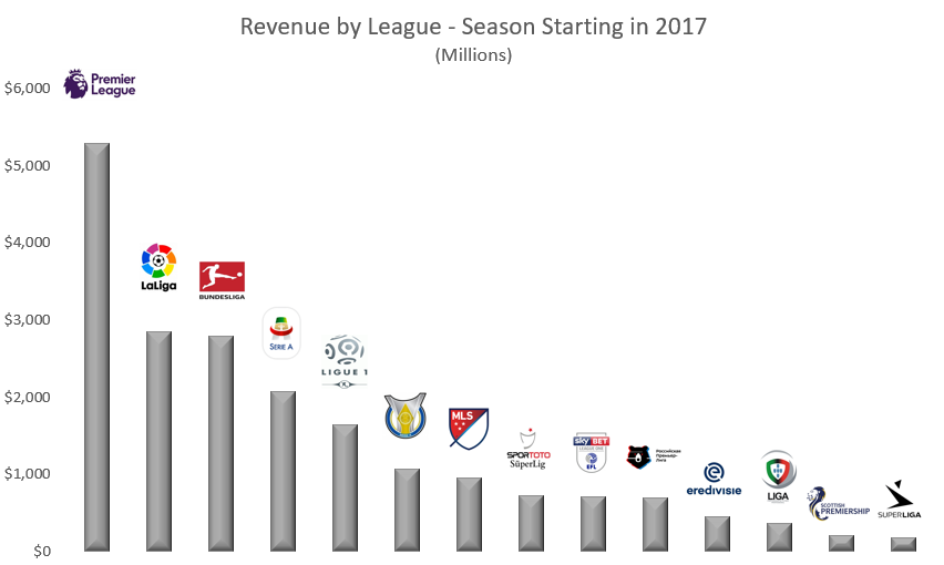 CBA Talk - Soccer Revenue.PNG