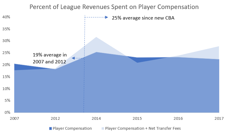 CBA Talk - MLS Comp Trend.PNG