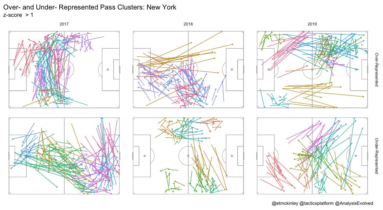 Different types of passes are clustered and grouped by   k-means clustering   and labeled by different colors. The most over-represented pass clusters are shown on the top and the most under-represented pass clusters are shown at the bottom.