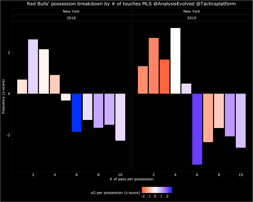 The x-axis labels the possession groups defined by the number of passes per possession. The y-axis labels the frequency (%) of possession (the more positive the number the higher frequency of a possession group relative to others). The color represents the quality of chance created from each possession group (blue = more xG and red = less xG). So in both 2018 and 2019, the most xG was created in passing sequences of six passes (as signified by the dark blue color). Unfortunately for the 2019 Red Bulls, the negative bar means six pass sequences aren't happening as frequently as they did in 2018.