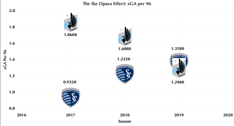From 2017 to 2018 with Ike Opara, Sporting KC featured one of the league's best defenses, while Minnesota were one of the worst. His trade to Minnesota in 2019 is a major factor in their significant improvement on the defensive side of the ball.