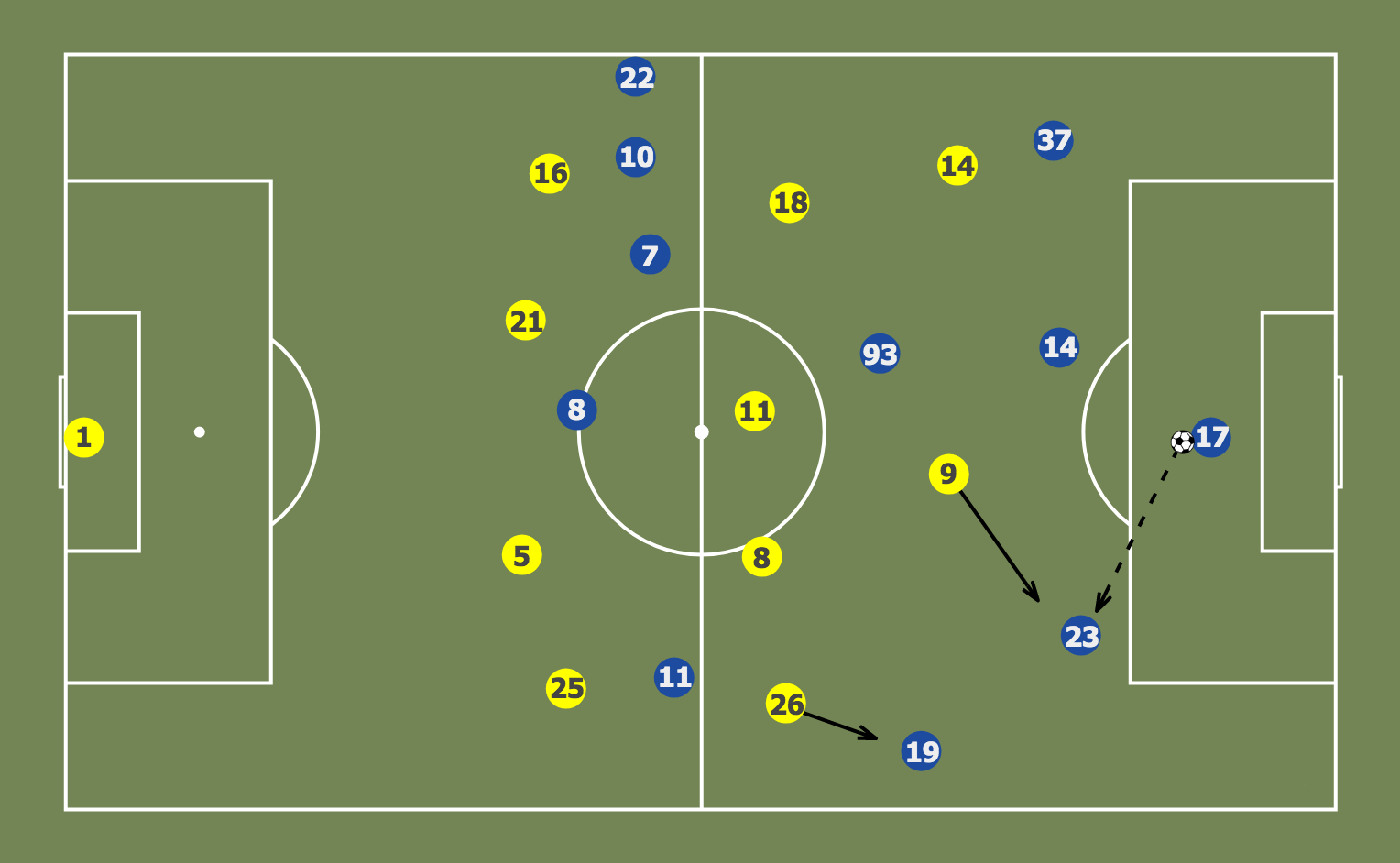 Zlatan is number 9 and Alvarez is 26 for the Galaxy (yellow), Vega is 17 and Jungworth is 23 for San Jose (blue).
