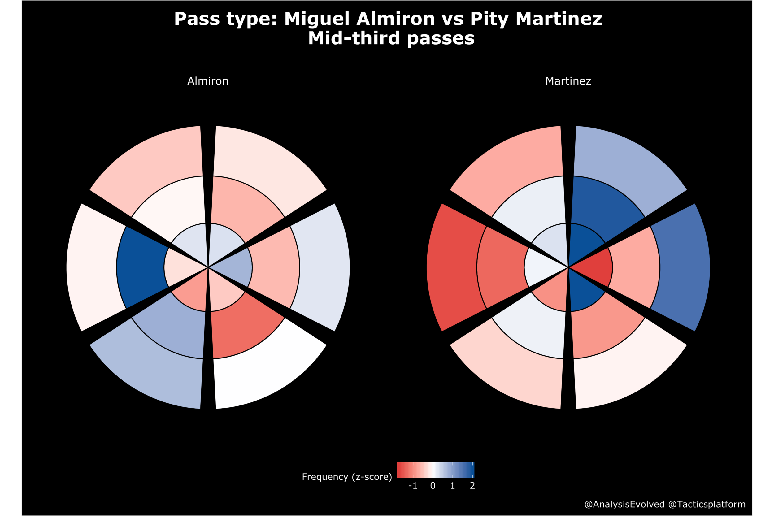 Pass type distribution in six directions and three distance classes. Red means the player makes that pass less frequently than the average player, blue means they make it more frequently than average.