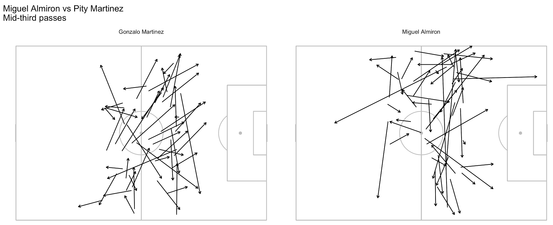 Random sampling (N=50) of passes from the middle third.