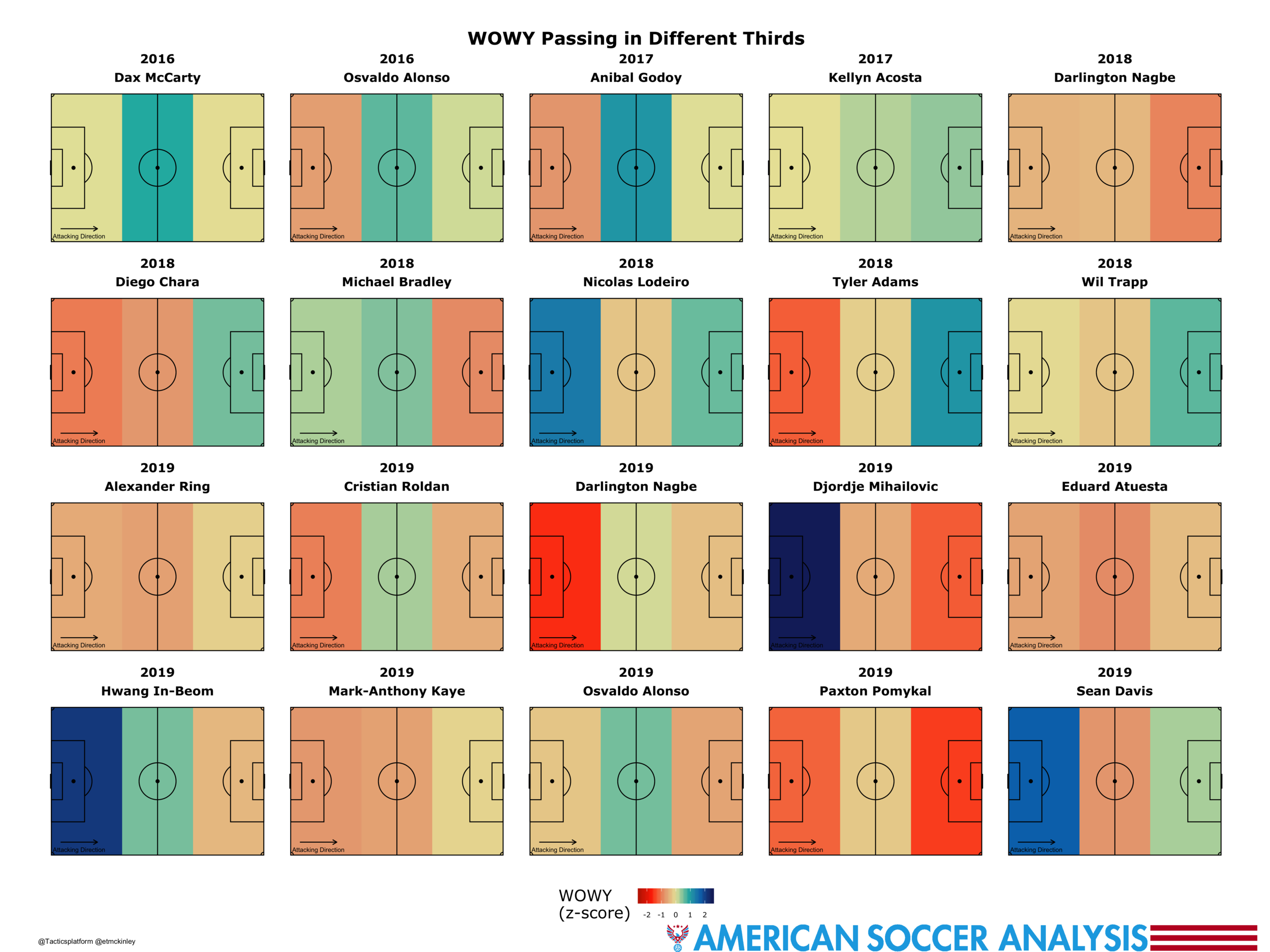Blue means they're above average in that third of the field. Red means they're below average.