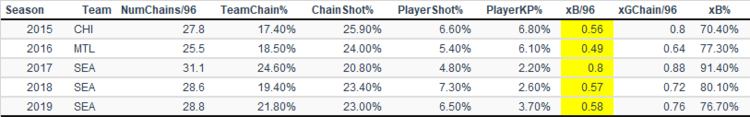 Harry Ship's goal chain numbers by season.