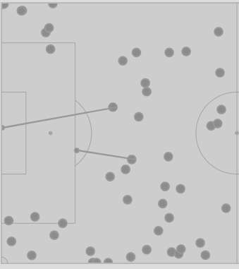 FCD Touches and shots after the 80th minute vs Seattle.