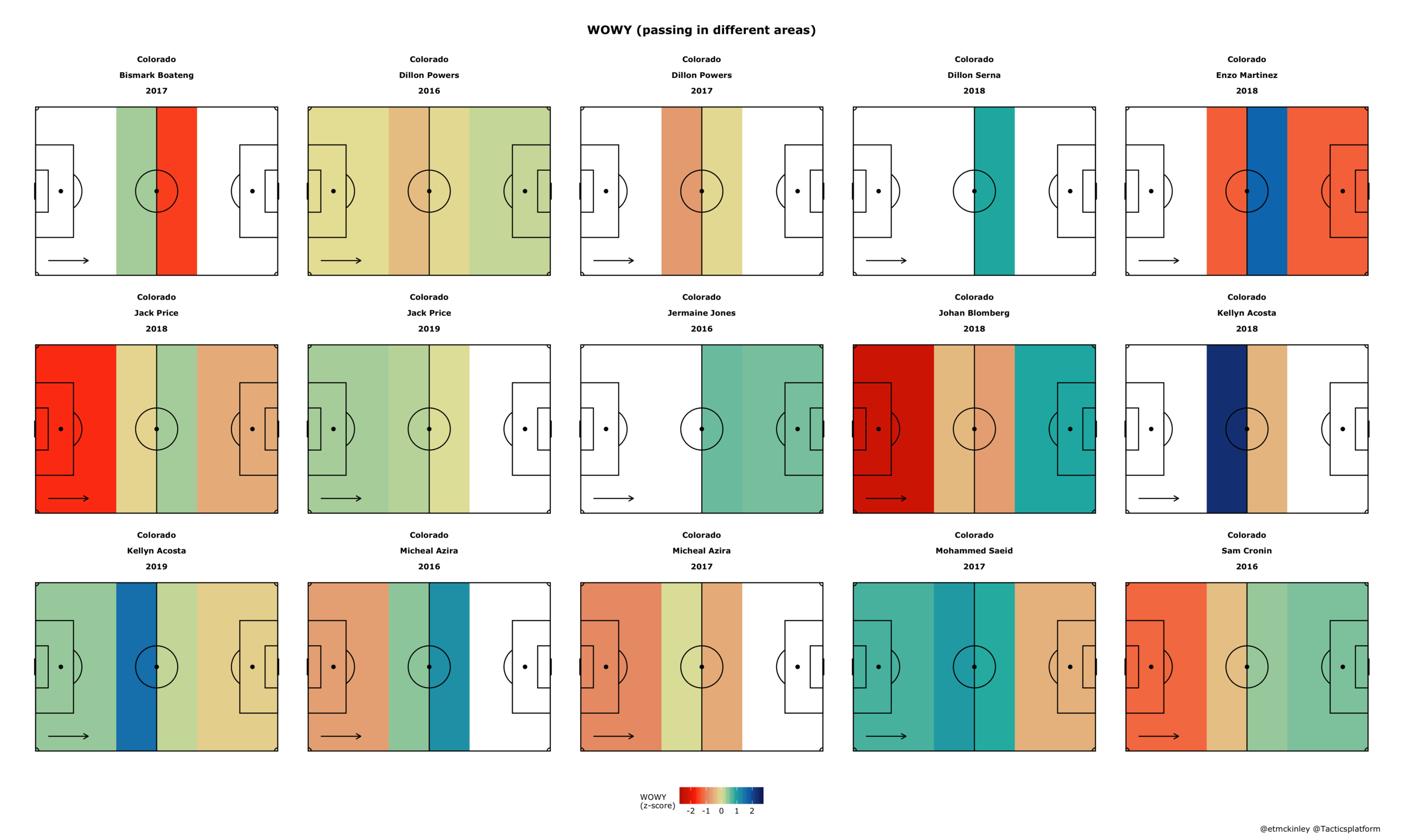 Red means the player's passing in that zone has below-average impact on his team's offense, blue means his passes in that zone have above-average impact.  Read more here.