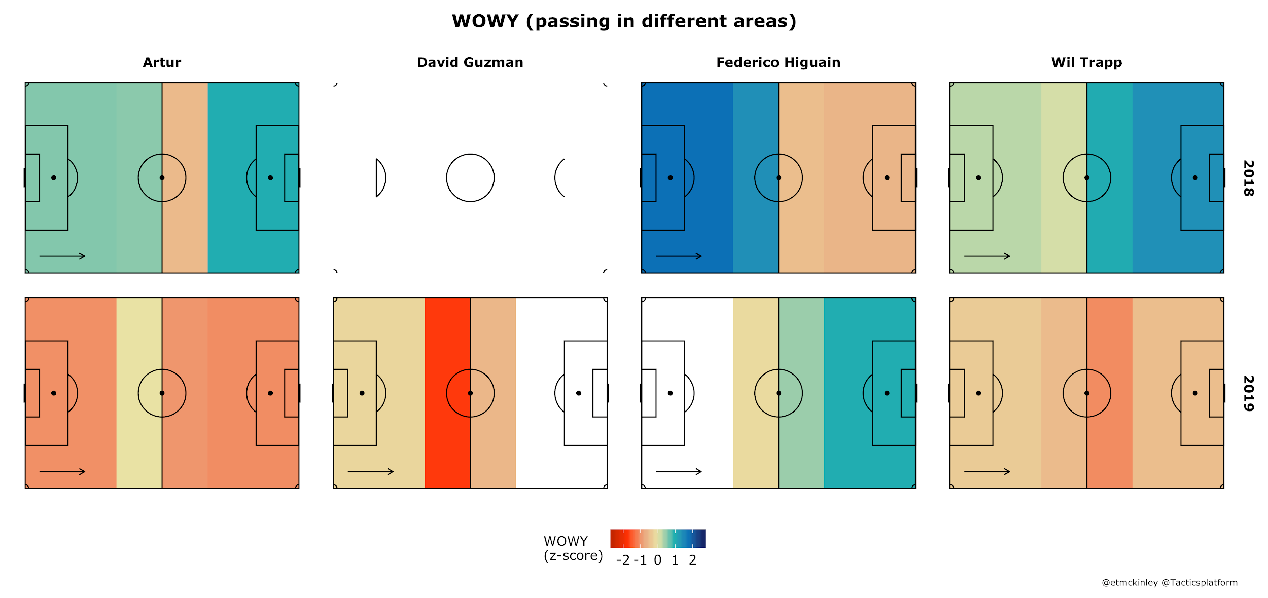 Blue means possessions by that player in that zone contribute more positively to the team's offense, red means possessions by that player in that zone contribute negatively to the team's offense.