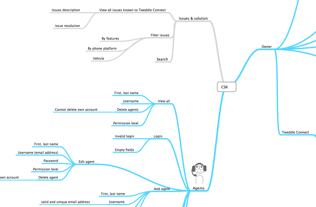 Data map/mind map sample