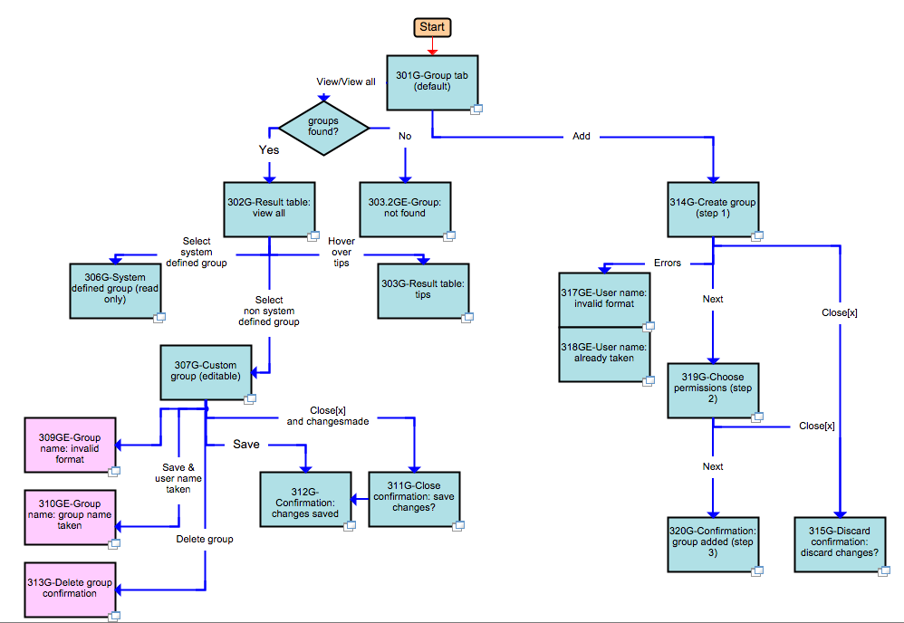 Task flow sample