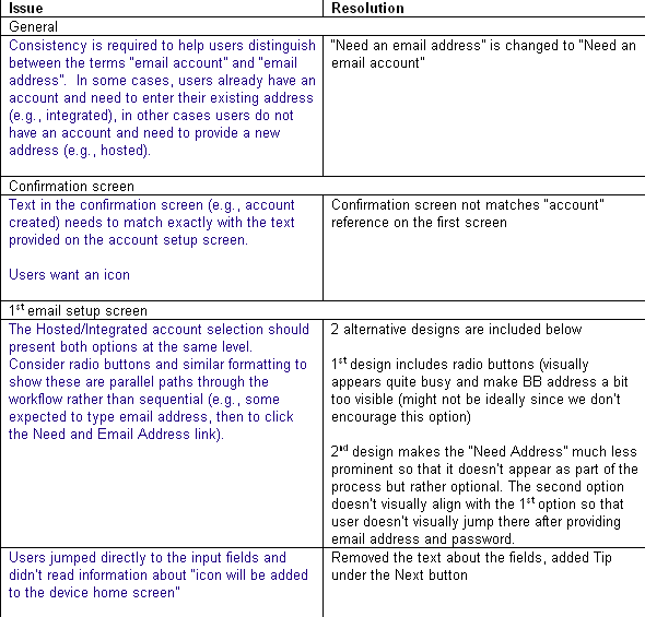Usability testing report sample