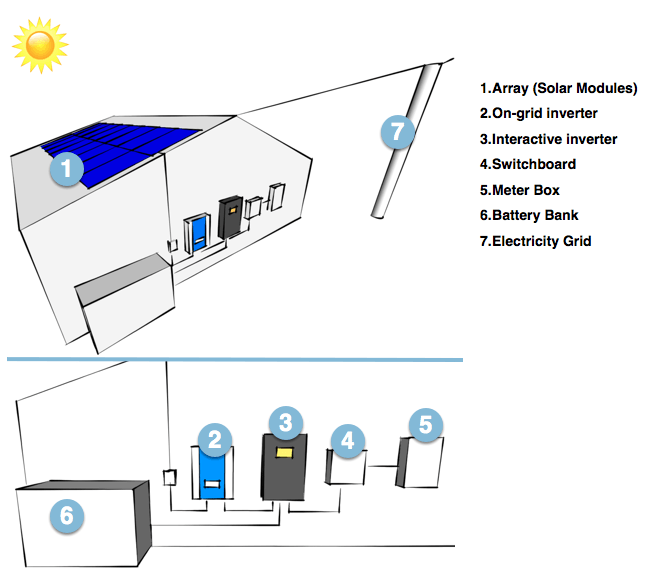 Grid interactive UPS system layout