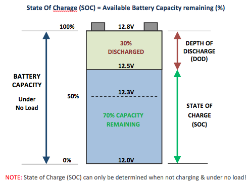 Lead-acid Battery state of charge