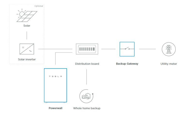 Typical system layout with the Powerwall and solar inverter feeding power the home - Image credit Tesla