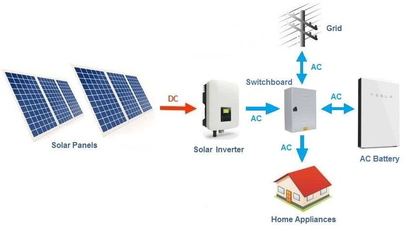 Basic layout diagram of a AC battery coupled with a AC solar system - Grid-tie (no backup shown)