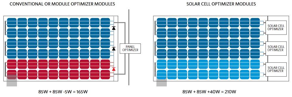 Maxim Integrated solar optimisers diagram s.jpg