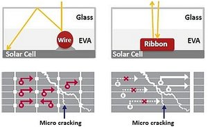 Multi-busbar compared to a standard ribbon busbar - Image credit Trina Solar  (click to enlarge)