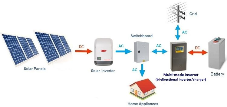 Typical configuration - Solar AC coupled hybrid energy storage system
