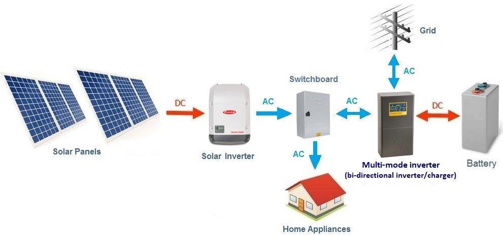 Basic layout diagram of an  AC coupled solar battery system  - Grid-tie (hybrid) grid-interactive setup shown