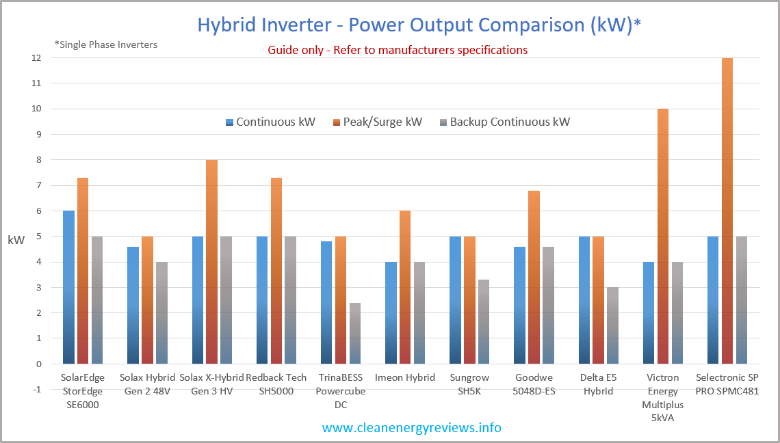 * Comparison of various all-in-one hybrid inverters and the Interactive inverters/chargers from Selectronic and Victron Energy. To be used as a guide only - refer to manufacturers specifications for full details.