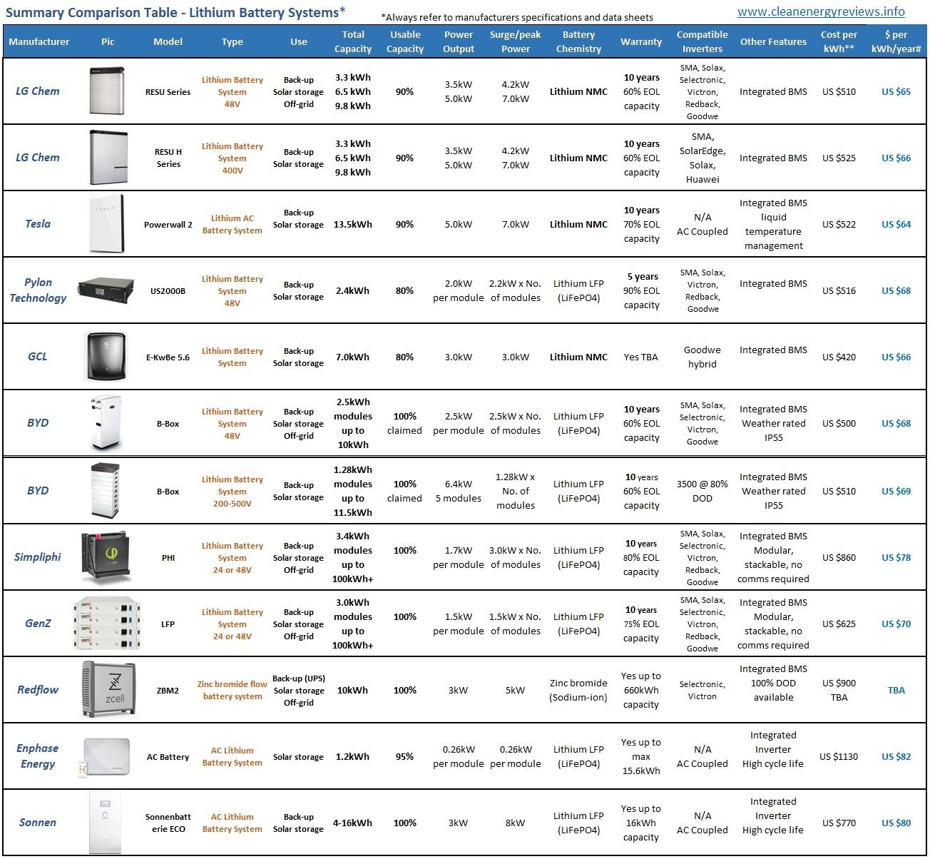 Battery system comparison chart 2018 v1.jpg