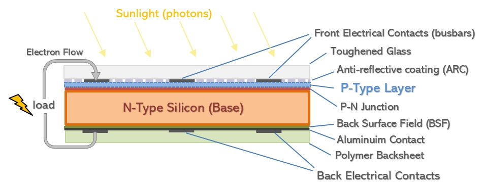 Basic construction diagram of a N-type silicon cell - Mono crystalline  (Click to enlarge)