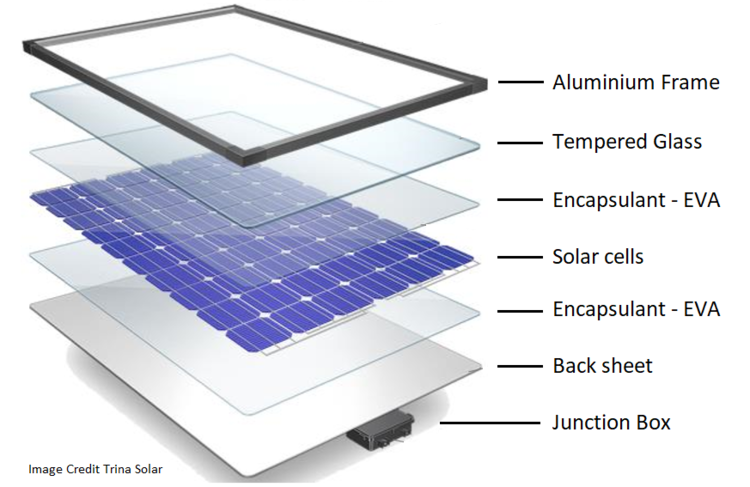 Click on the image above to go to the detailed solar panel construction article.