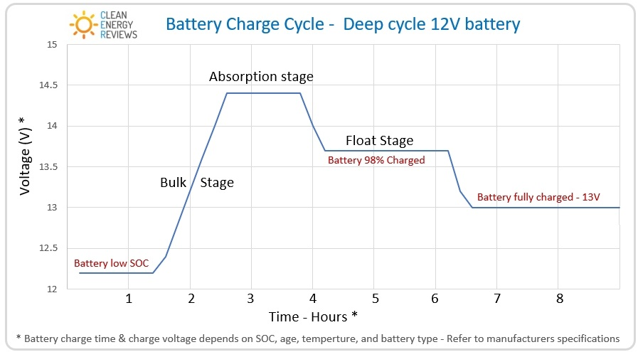 The charge cycle of a typical 12V sealed lead-acid battery bank used in solar energy storage systems.