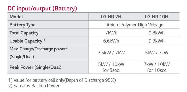 LG ESS Home hybrid Inverter and battery specifications   Click to enlarge