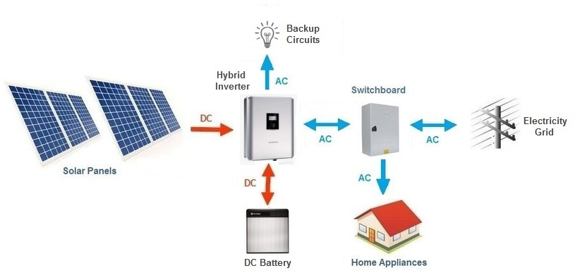 Basic layout diagram of a hybrid solar inverter with DC battery system