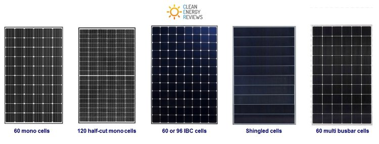 The 6 main types of solar panels which use different sizes and types of solar cells -  Click to enlarge