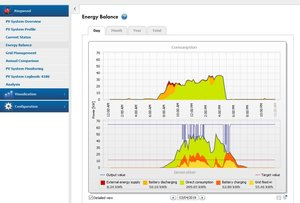 SMA Sunny Portal - System monitoring plus full site consumption monitoring with the SMA energy meter.
