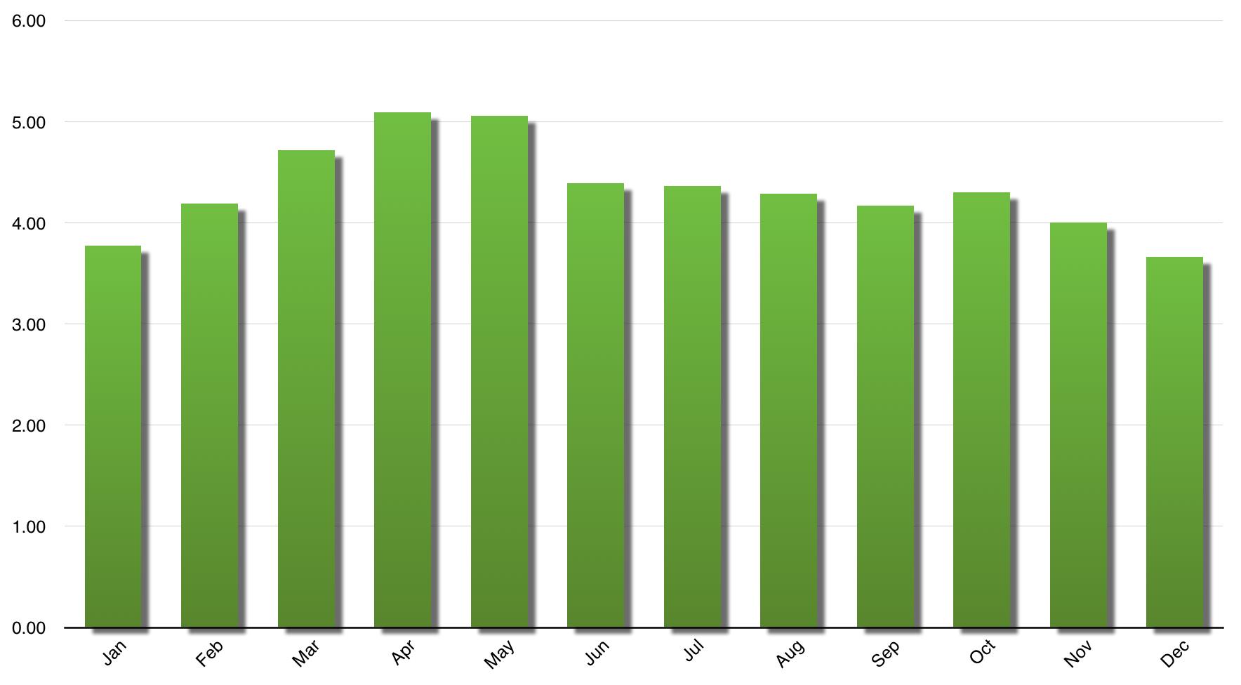 Tampa Solar Generation Estimate.png