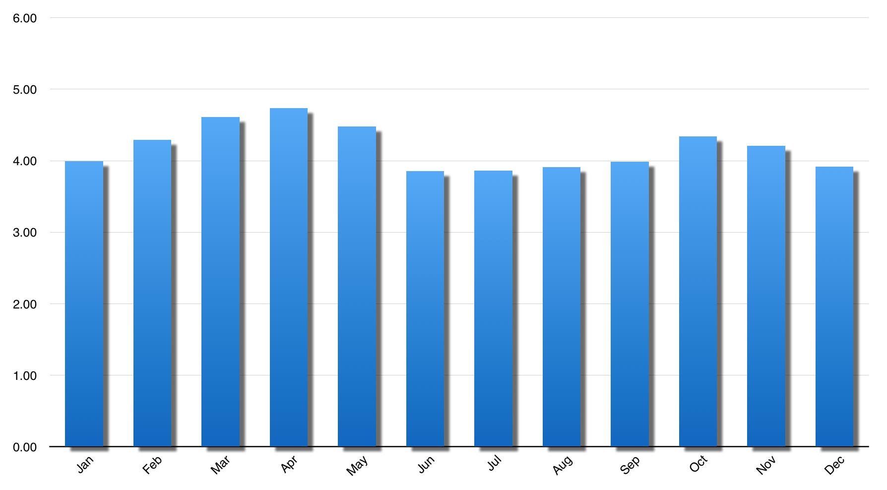 Florida Solar Output Estimate | Winter Optimized.png